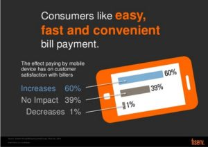 Studies show patient communications about payment need to be fast and easy