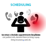 No show appointments are more likely if you only contact the patient once.