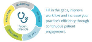 The patient life cycle defines the workflow of the patient experience